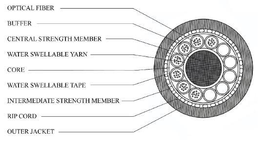 کابل فیبر نوری 144 کور کانالی