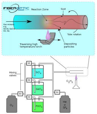 فناوری ساخت فیبرهای نوری