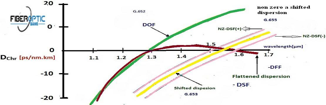 نمودار نشان دهنده ی پراکندگی فیبرهای نوری NZ