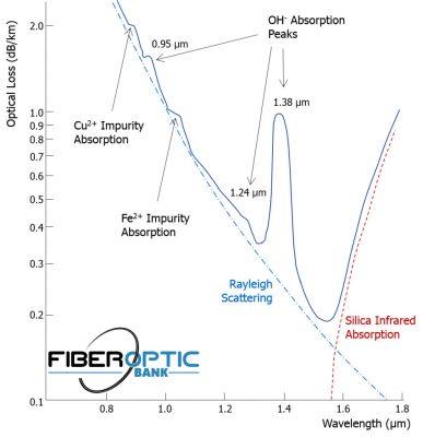 نمودار تلفات فیبر نوری
