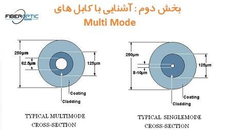 کابل مالتی مود
