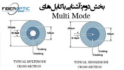 فیبر نوری multi mode