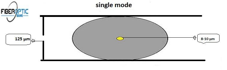 فیبرهای نوری Single mode یا به اختصار (SMF)