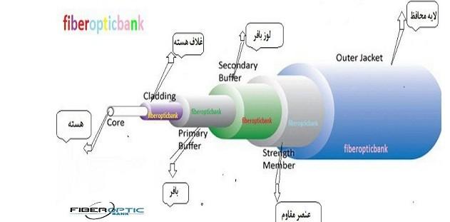 اجزای فیبر نوری - فیبرنوری