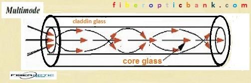 نحوه ی انتقال نور در فیبرهای نوری مالتی مود