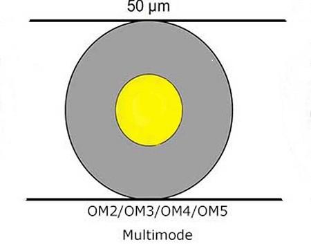 قطر هسته ی فیبر های مالتی مود OM1/OM2/OM3/OM4/OM5