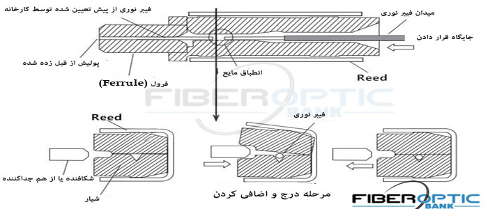 فست کانکتور فیبر نوری fast connector