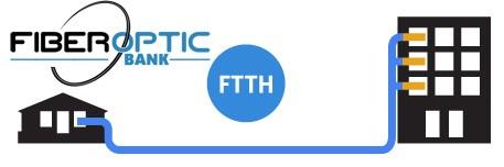 FTTH چیست و انواع تجهیزات FTTH