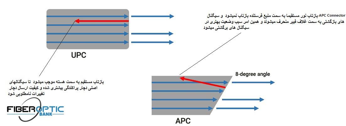 نحوه ی بازتاب نور در کانکتور APC و UPC - تفاوت کانکتور APC با کانکتور UPC