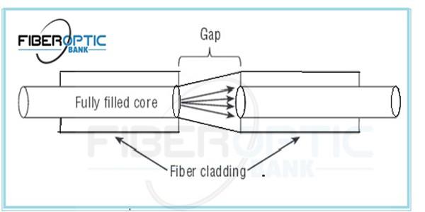 اصل اتلاف گپ gap -اتنیتور ( attenuator ) یاتضعیف کننده فیبر نوری