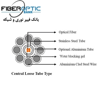 فیبر نوری OPGW