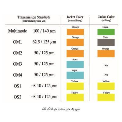 مفهوم رنگ ها در استانداردهای کابل های مالتی مود و سینگل مود