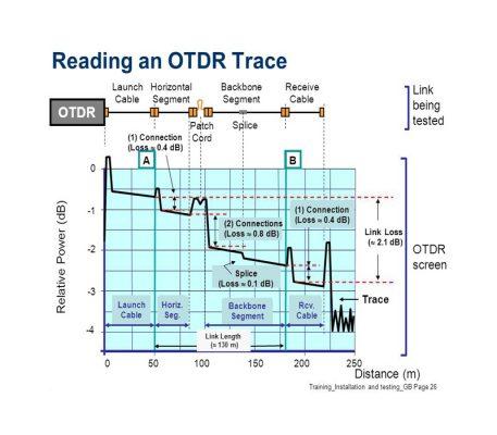 Trace OF OTDR