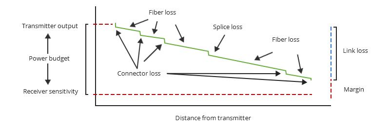محاسبه تلفات فیبر نوری