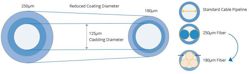انواع کابل فیبر نوری در 5G