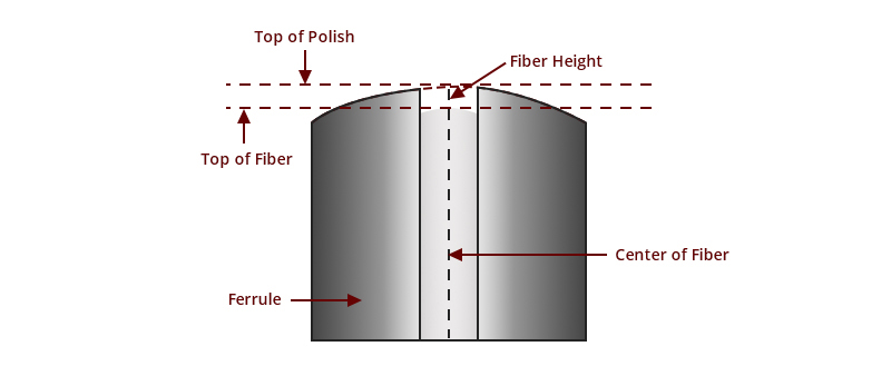 ارتفاع فیبر نوری
