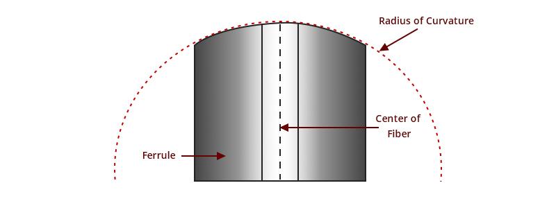 شعاع انحنا در کابل فیبر نوری
