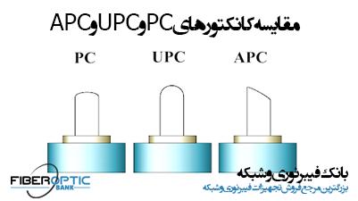 مقایسه کانکتورهای PC و UPC و APC